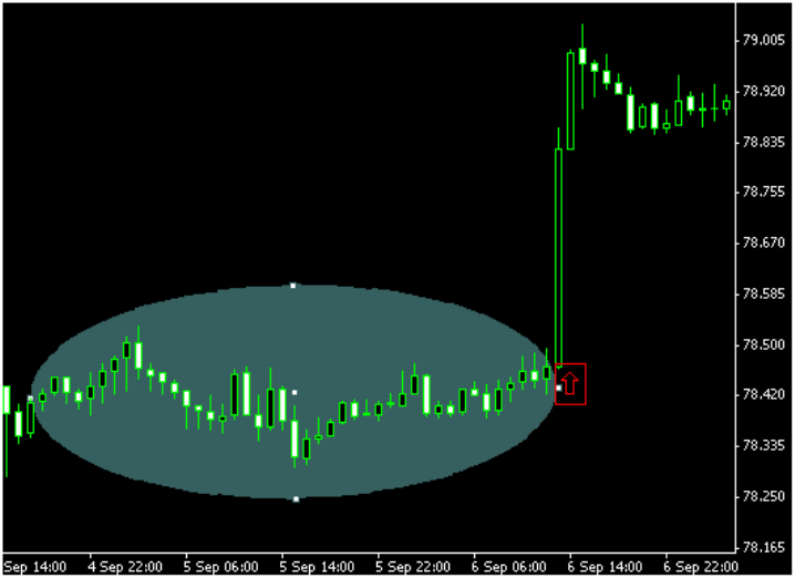 Technical Analysis Scalping Systems – Technical Analysis